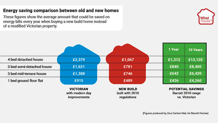 Energy saving comparison between old and new homes